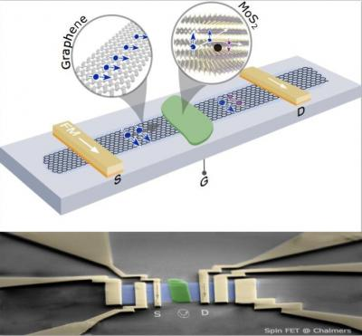 Graphene spintronics FETs image