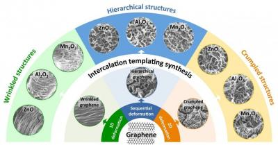 Graphene templates enable creating metal-oxide structured for improved battery electrodes and catalysts image