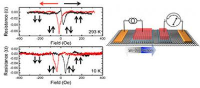 NRL scientists use graphene as tunnel barrier for spintronics image