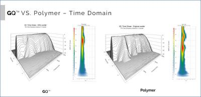 ORA GrapheneQ vs. poly time domain photo