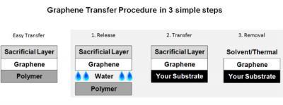 Graphenea Easy Transfer process