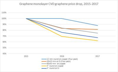 Graphenea monolayer CVD price drop (2015-2017)