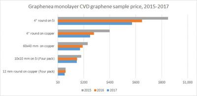 Graphenea Monolayer CVD prices (2015-2017)