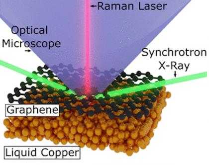 Real-Time Multiscale Monitoring and Tailoring of Graphene Growth on Liquid Copper image