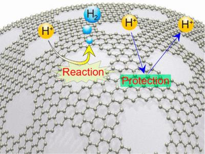Perforated graphene for hydrogen production image