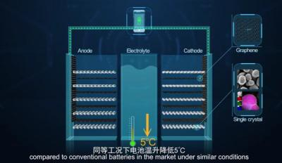 Huawei graphene-assistant battery design