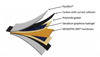 Structure of the hybrid battery/supercapacitor image