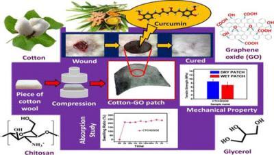 IASST team develops GO-based smart bandage image