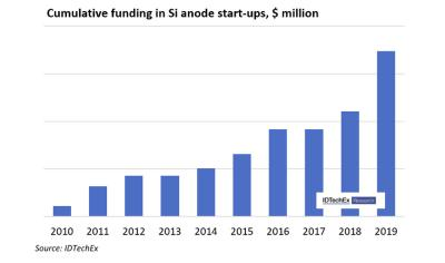 Funding for si-Anode startups (2010-2019, IDTechEx)