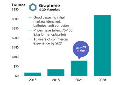 IDTechEx: Graphene market value, 2016- 2028 forecasts (November 2018)