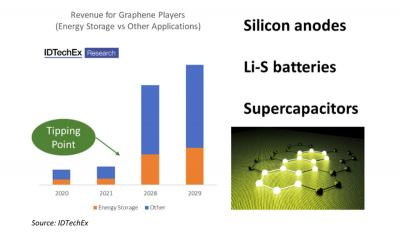 Graphene market forecast (2020-2029, energy storage vs other applications, IDTechEx)