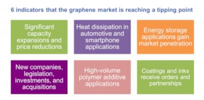 Graphene is reaching a tipping point chart (2019, IDTechEx)