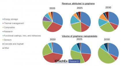 Graphene volume and revenue forecasts by application (2020-2030, IDTechEx)