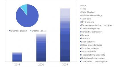 IDTechEx market forecast image