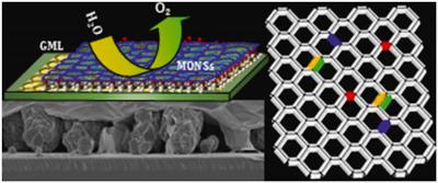 Adding foreign atoms to graphene boosts its properties ןצשעק