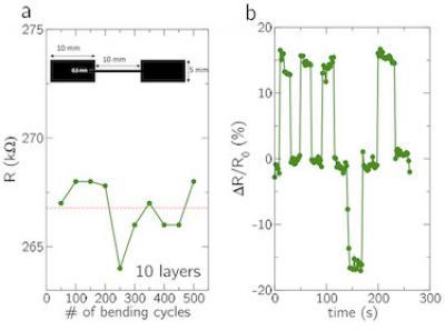 Inkjet-Printed Graphene-Based Strain Sensor Shows Promise - Featured Graphene Inks