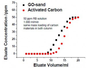Ionic GO-sand vs activated carbon chart