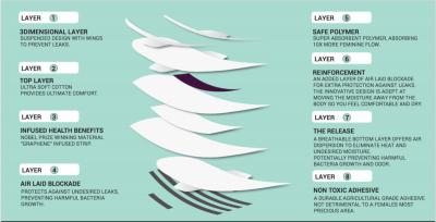 Jewel sanitary pads layers image