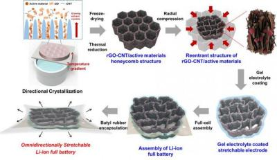 Schematic diagram of stretchable battery manufacturing process image