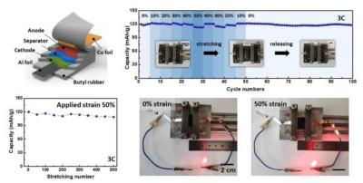 KIST team develops stretchable Li-ion battery with graphene and CNTs image