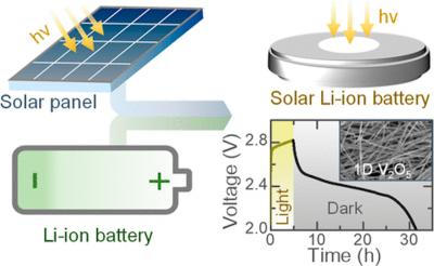 Lithium-ion battery soaks up the sun for recharge image