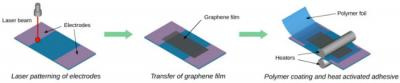 Making graphene transparent cryogenic temperature sensors