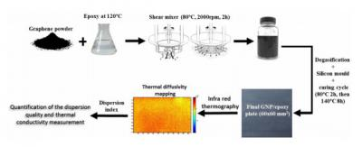 Manchester U designs method to characterize dispersion of particles in composites image