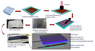 Schematic of the fabrication steps for the laser-printed graphene solar energy storage image