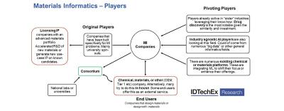 Materials Informatics - players chart (IDTechEx)