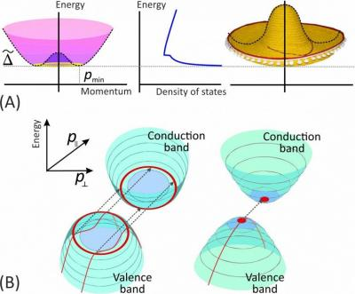 Graphene mexican hat image