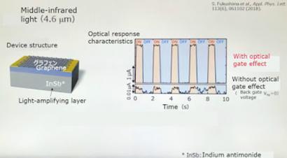 Mitsubishi graphene sensors image
