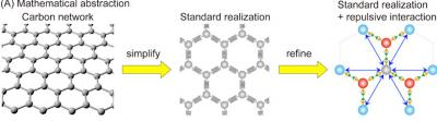 Geometric model of 3D curved graphene with chemical dopants image