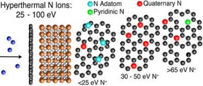 NRL nitrogen-dope graphene image