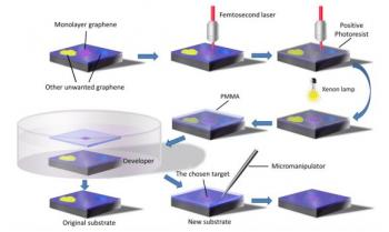 Researchers Develop New Way To Handle Graphene Flakes And