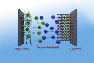 Powerful Graphene Hybrid Material for Highly Efficient Energy Storage image