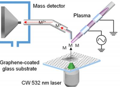 Development of simplified new mass spectrometric technique using laser and graphene image