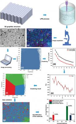 process for quantitative analysis of graphene image