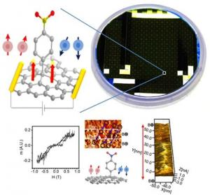 Nitrophenyl functionalized graphene magnetism photo