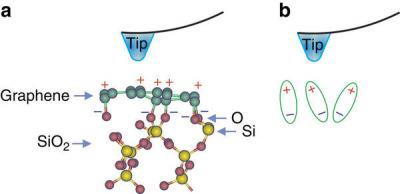 Strong piezoelectricity in single-layer graphene could enable