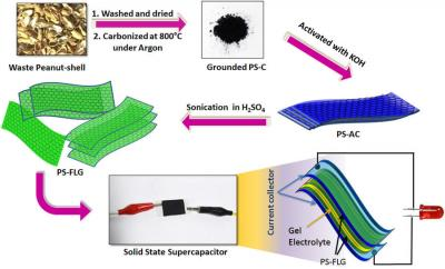 Processing peanut shells to graphene for supercapacitor electrodes image