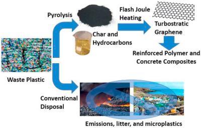 Converting plastic waste pyrolysis ash into flash graphene image