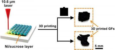 Rice U team 3D prints graphene using lasers image