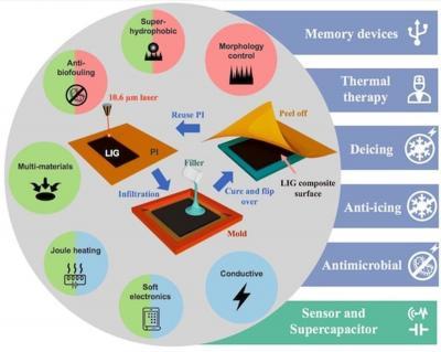 Rice and BGU present a range of exciting new graphene-enhanced composite materials