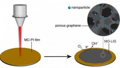Rice scientists improve LIG for fuel cells image