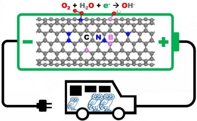 Graphene to replace platinum in fuel cells image