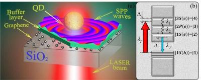 he structure for converting laser light to surface-plasmon polaritons image