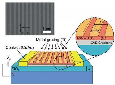 Physicists OK commercial graphene for T-wave detection image