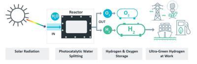 Sparc Technology Hyrdogen UGH process photo