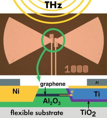 A terahertz rectenna on polyimide image