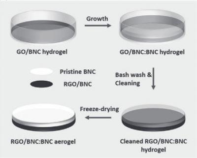 Water treatment method using rGO image